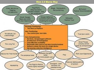 Abbildung 1: Web 2.0 Meme Map